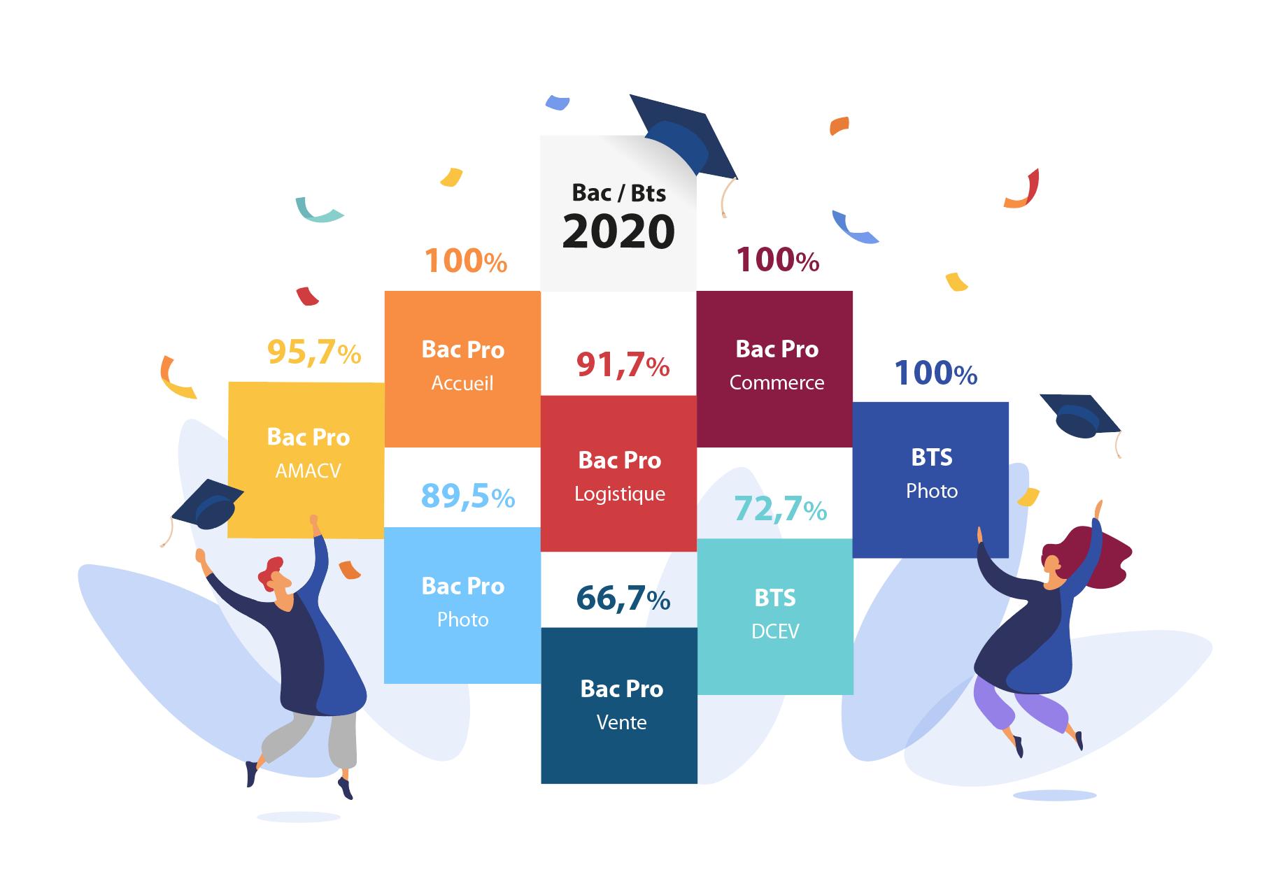 Résultats examens 2020